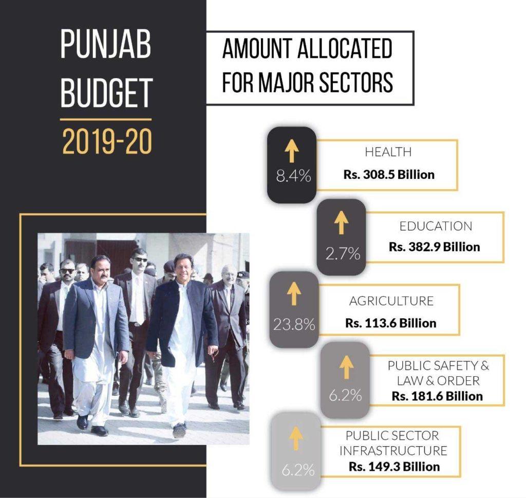 Punjab govt. presents annual budget of 2300 billion