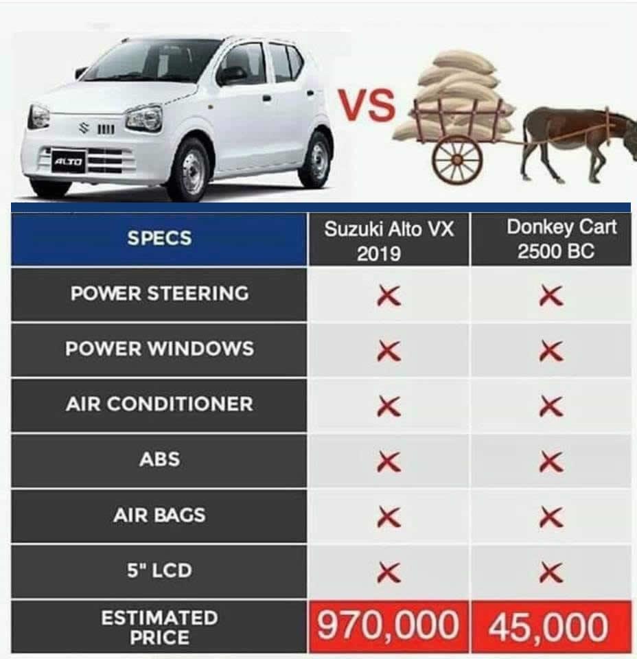 Features of newly offered Suzuki Alto VX 2019